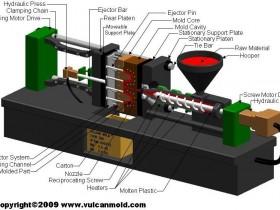 注塑系统及成型工艺流程、参数