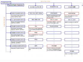 热塑性弹性体TPE经典分类(带图)