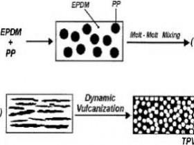 什么是动态硫化?