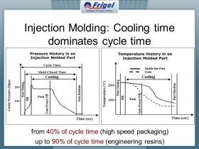 如何理解注塑成型工艺中的冷却时间?