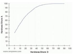 关于热塑性弹性体的硬度:测试偏差原因、肖氏 A 和 D 换算