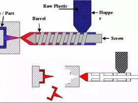 塑料加工工艺动图:让您快速形象的了解从粒子到制品的变化