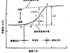 聚合物玻璃化转变与玻璃化温度Tg测试方法总结