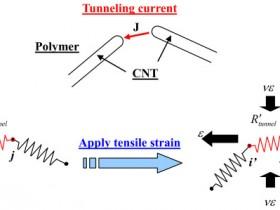 导电胶导电原理及基本参考配方分析