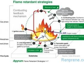 阻燃SEBS热塑性弹性体研究进展