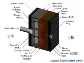 TPE/TPR/TPU/TPV材料在注塑成型时粘模问题改善