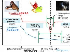 SBC(苯乙烯类嵌端共聚物)类弹性体的四个特征温度