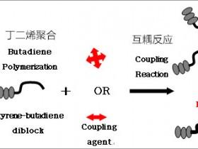苯乙烯类弹性体SBCs的分子结构对TPE-S性能及成型的影响