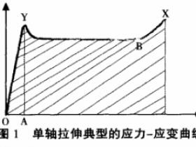 拉伸速率对高分子聚合物拉伸性能测试结果的影响