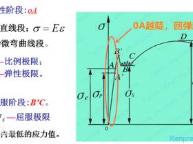 """有关""""弹性""""概念的厘清及其与热塑性弹性体TPE结构、组分之间的关系"""