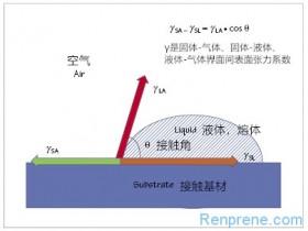 聚烯烃粘接的研究进展