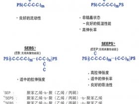 苯乙烯类嵌端共聚物SEEPS介绍及与SEBS对比