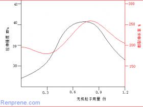 刚性无机粒子增韧增强机理探讨(三)——机理猜想实验验证