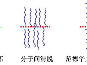 高分子材料强度理论