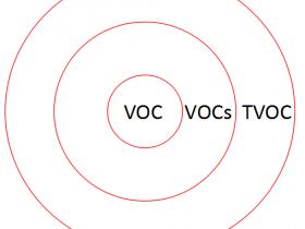 VOC、VOCs和TVOC,你分得清吗?
