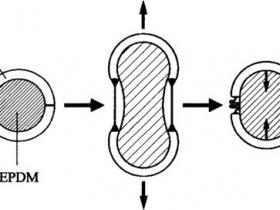 TPV的基本性能及影响因素(一)