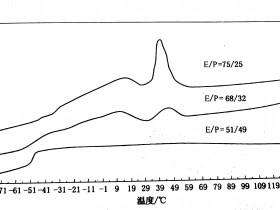 乙烯和丙烯含量对EPDM性能的影响