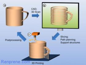如何理解美方3D打印N95口罩