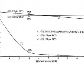 浅谈聚氨酯TPU耐水解性和抗紫外线性能