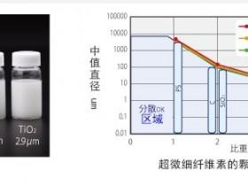 纤维素纳米纤维应用(二)