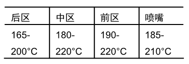 RENPRENE 热塑性橡胶TPV注塑成型指南