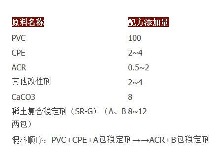 一文读懂PVC热稳定剂(PVC稳定剂分类)