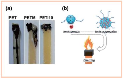 PET阻燃方法及发展趋势概述