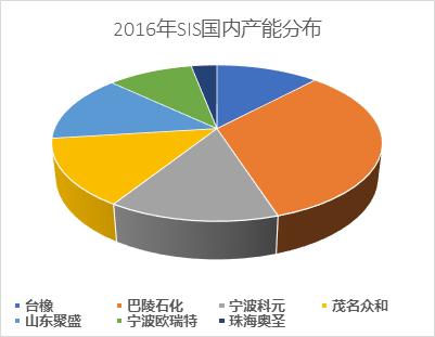 全球体量最大的热塑性弹性体基础原材料---SBCs国内市场分析