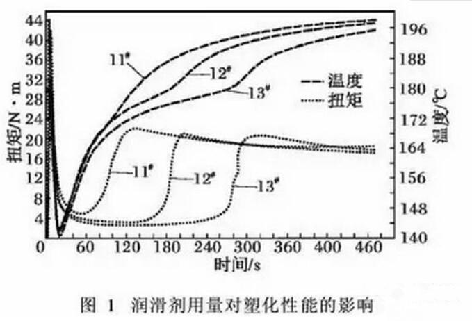 PVC用润滑剂分类及配方设计原则