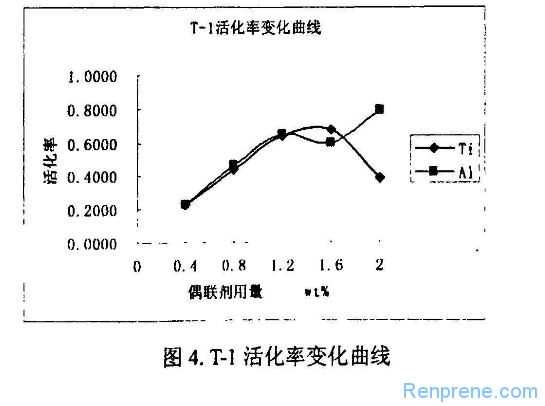 滑石粉的表面改性和其对填充PP性能的影响