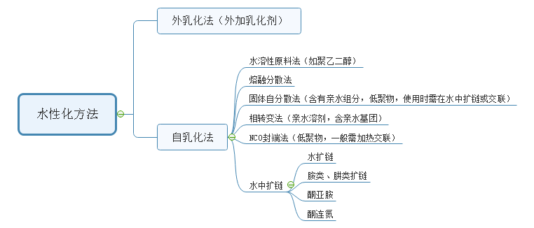 聚氨酯泡沫与水性聚氨酯的详细应用