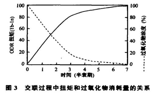 过氧化物在橡胶硫化中的交联机理
