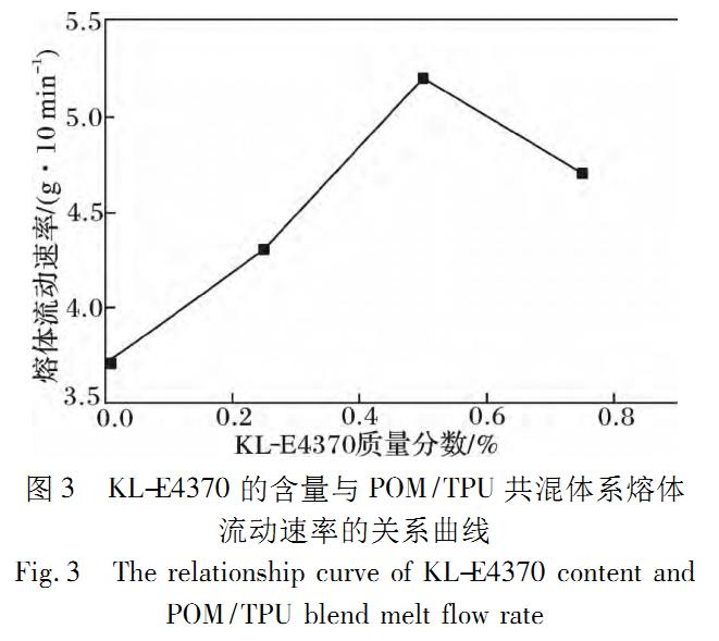 环氧聚合型扩链剂对 POM/TPU 共混体系的相容作用