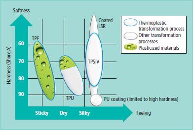 道康宁公司有机硅类热塑性弹性体(TPSiV)