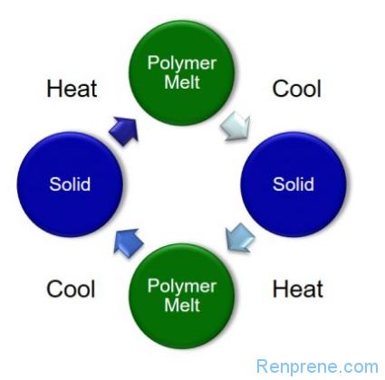 聚合物熔体强度简介及评估方法