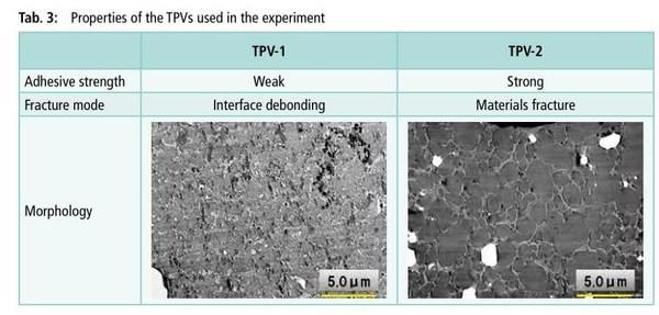 热塑性橡胶TPV与橡胶的粘接性能