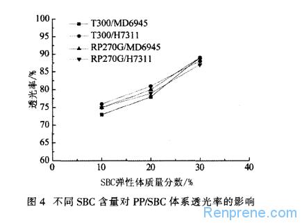 透明苯乙烯类热塑性弹性体共混物的研究