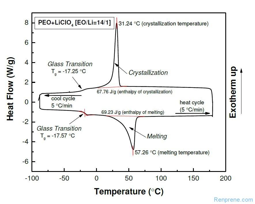 高分子材料老化表征方法汇总