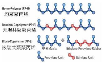 三种聚丙烯PP性能介绍及其共同点和差异