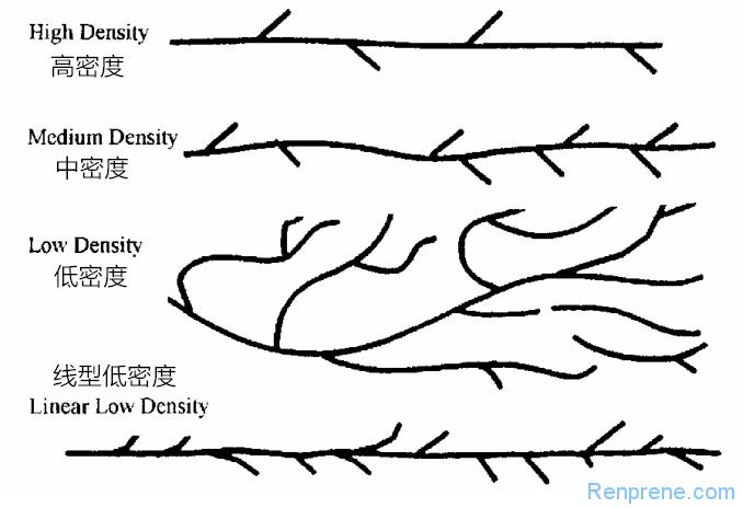 三种不同的聚乙烯HDPE和LDPE及LLDPE结构特征和物理参数