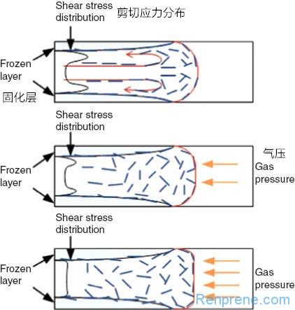 注塑成型加工需要考虑塑料的结晶及流动取向