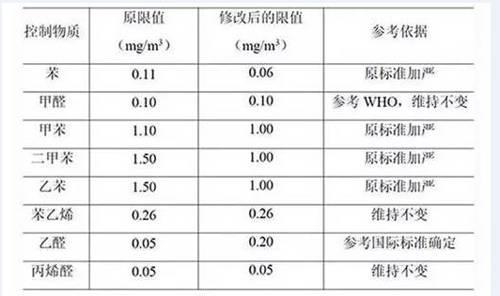 降低车用聚丙烯树脂VOC的方法探讨