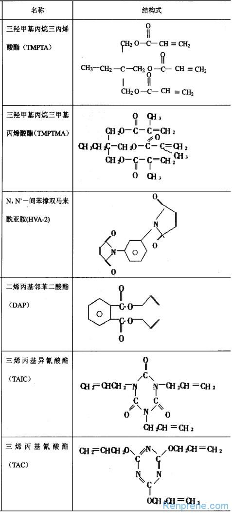 有机过氧化物硫化体系在橡胶中的应用研究进展(含TPV)