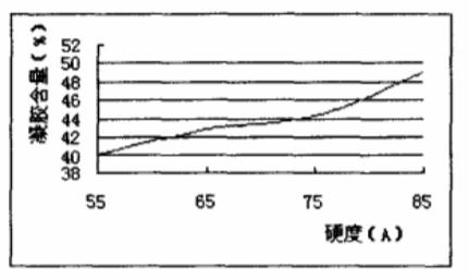 EPDM/PP型热塑性动态硫化橡胶的凝胶含量对其性能的影响