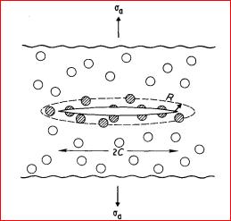 刚性无机粒子增韧增强机理探讨(一)——已有理论解释