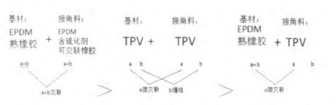 TPV接角接EPDM关于提高结合力的经验教训