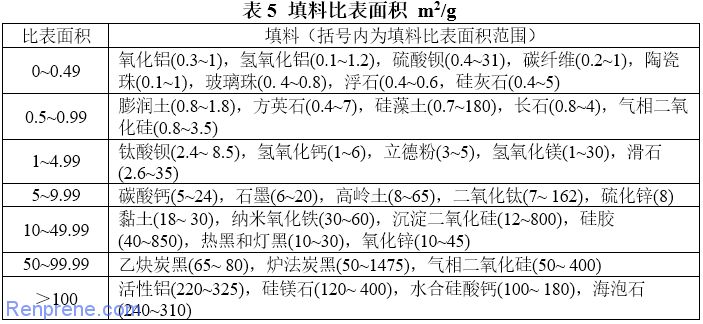 聚合物填料性质梳理1
