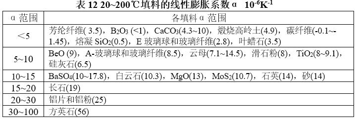 聚合物填料性质梳理2