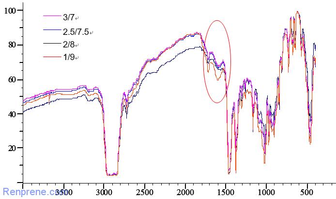 TPV热老化性能研究