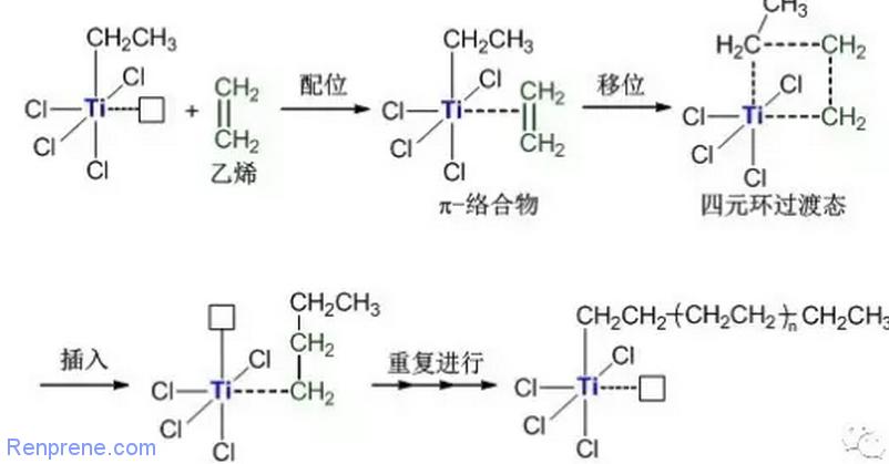 探索诺贝尔化学奖中的高分子②----齐格勒纳塔催化剂